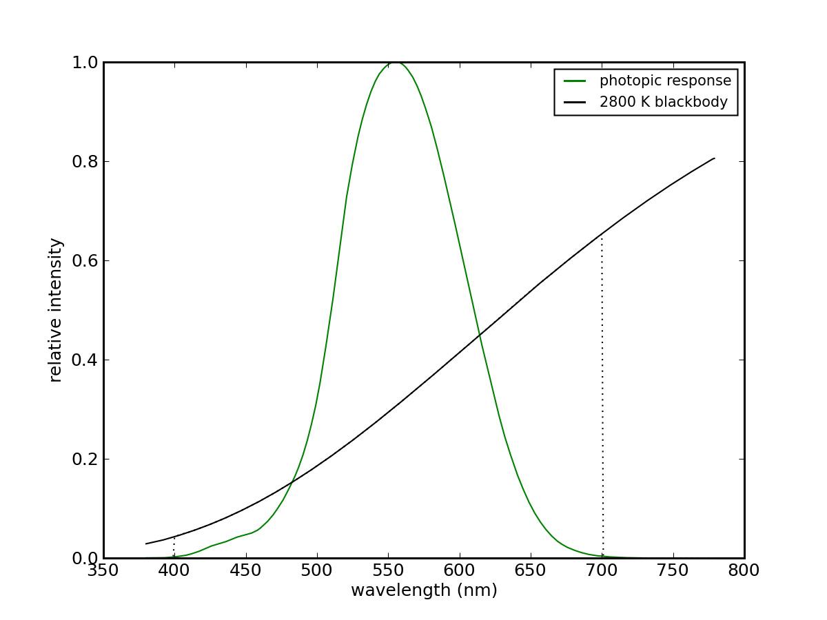 Кривая видности 2