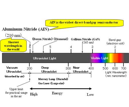 Длины волн излучаемого света для различных полупроводников