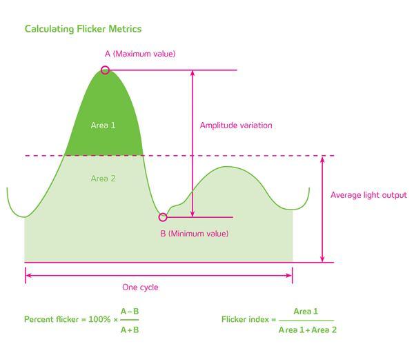 Измерение уровня мерцания