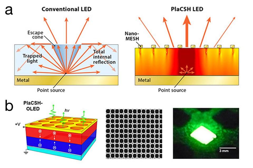 Нанотехнологии могут привести к лучшим, более дешевым светодиодам
