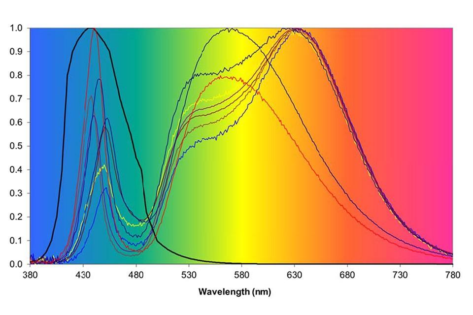 Спектр светодиодных источников освещения