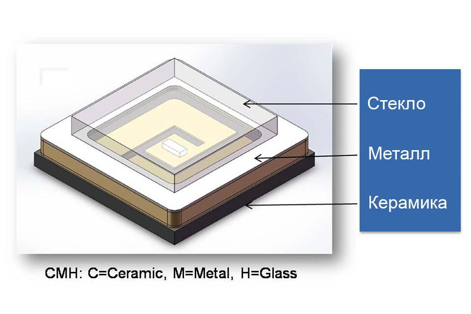 Новый ультрафиолетовый светодиод G6060 от Honglitronic разработан для соответствия военному стандарту США MIL-STD-883