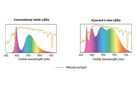 Светодиоды компании Kyocera