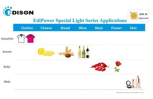 Светодиодные модули EdiPower от Edison Opto