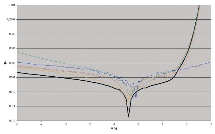 Вольтамперные характеристики светодиода