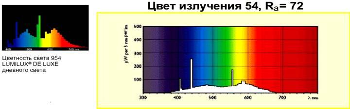 Спектр люминофора 954