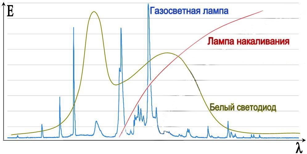спектры ламп