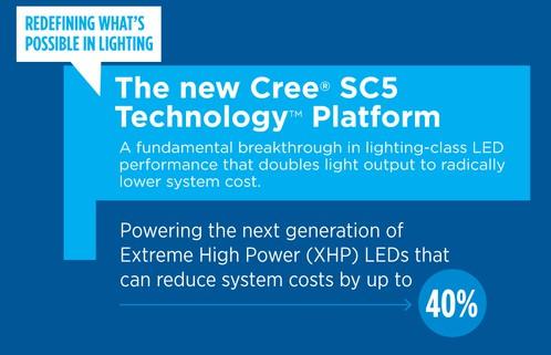Новые светодиоды компании Cree для систем освещения