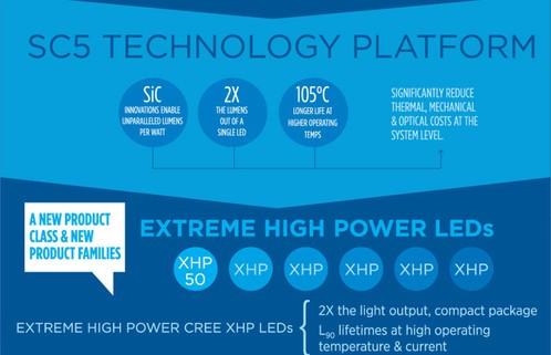 Технологическая платформа SC5 компании Cree