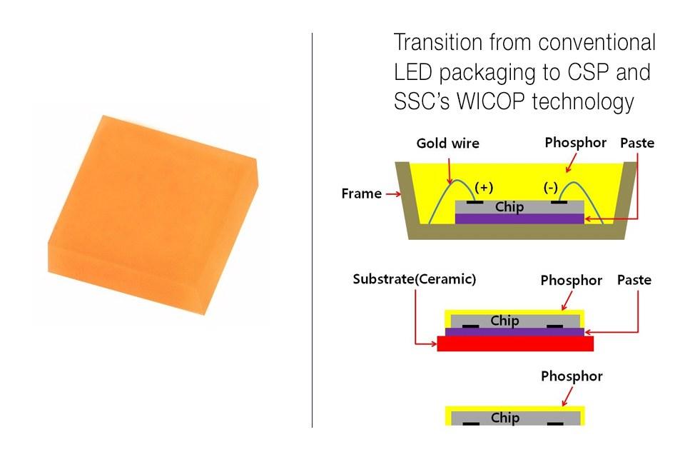 Wafer Level Integrated Chip on PCB (WICOP, интегрированный чип уровня пластины на печатной плате), совершенно новый концептуальный продукт Seoul Semiconductor