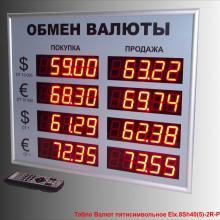 Табло курсов валюты для помещений